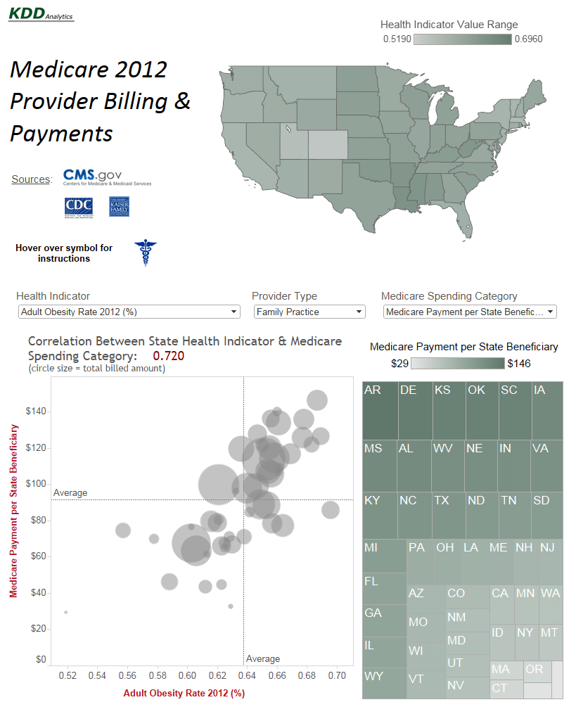 Visualize the correlations between medicare payments and health indicators