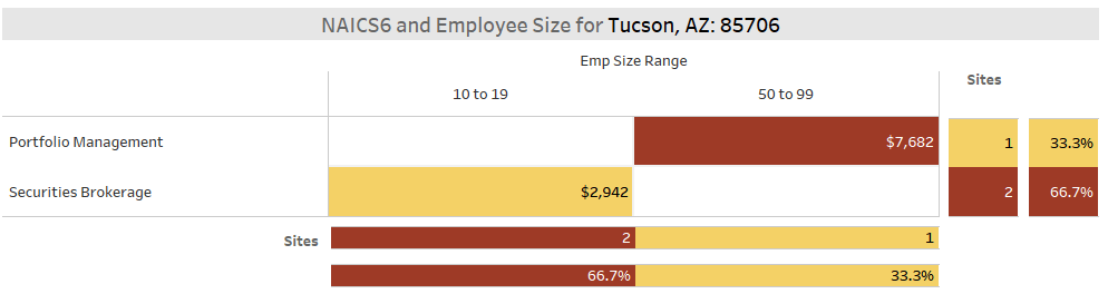 Fintech NAICS6 by Size Tucson ZIP Code 85706 - Securities & Investments