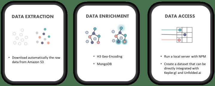 Fb Dataset Process