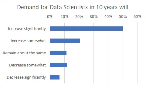Poll 2021 Demand Data Scientist 10yrs