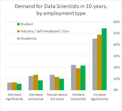 Poll 2021 Demand Data Scientist in 10 years by Employment Type