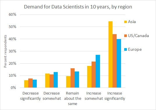 KDnuggets Poll 2021: Demand for Data Scientists in 10 years by Region
