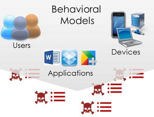Behavorial models
