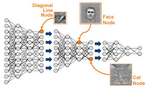 Convolutional Neural Net