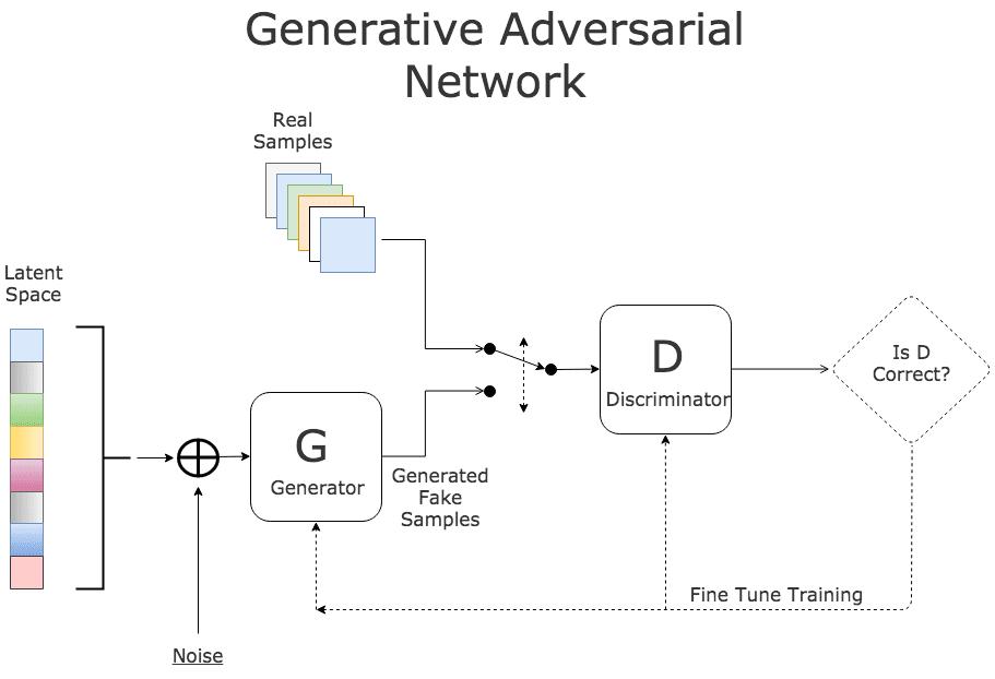Delightful Networks Distinctive Adversarial gan Generative Colrs amp;