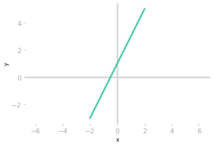 Figure 7: The equation lines are overlapping.