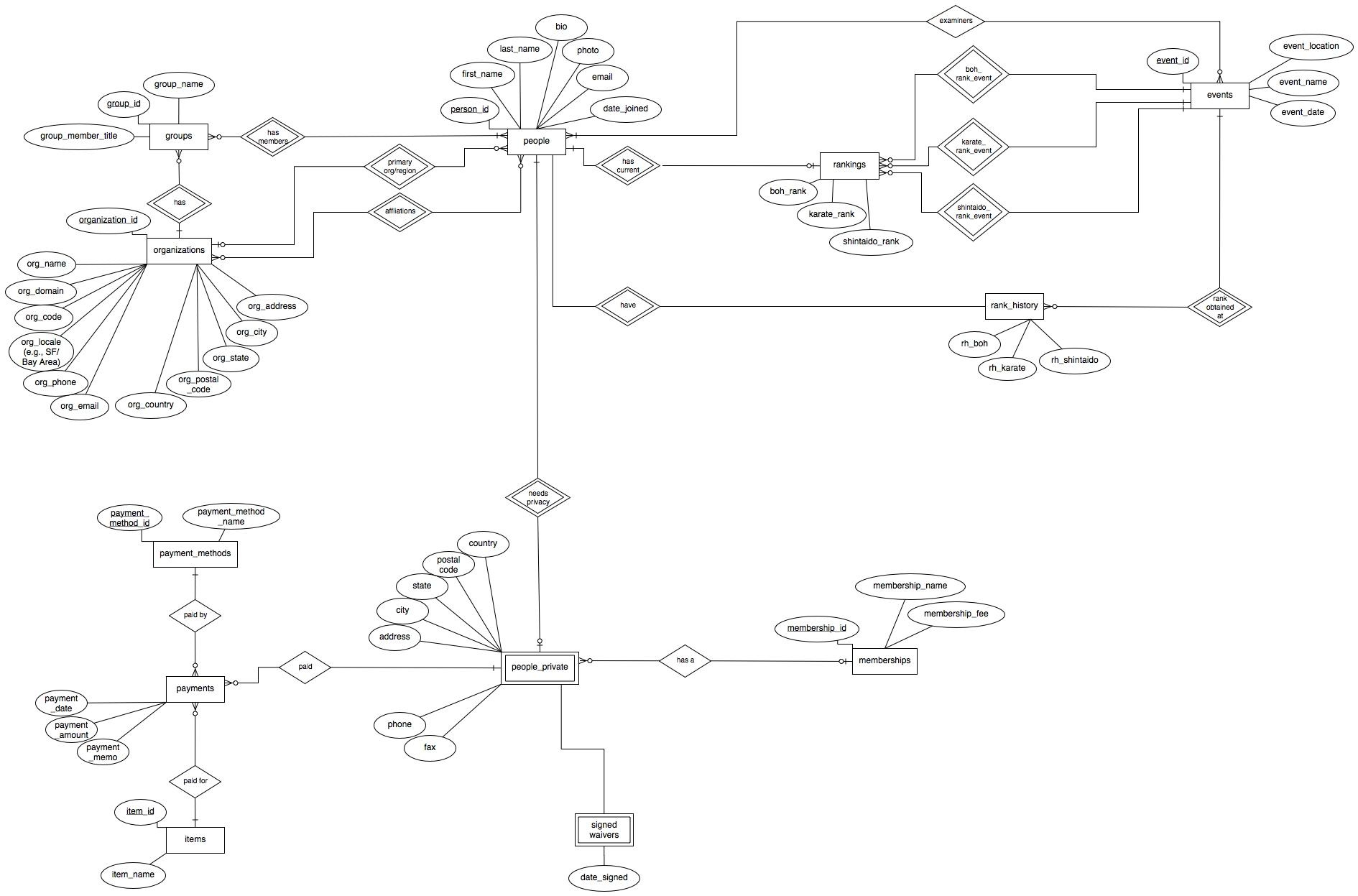 Building The Database Database Design