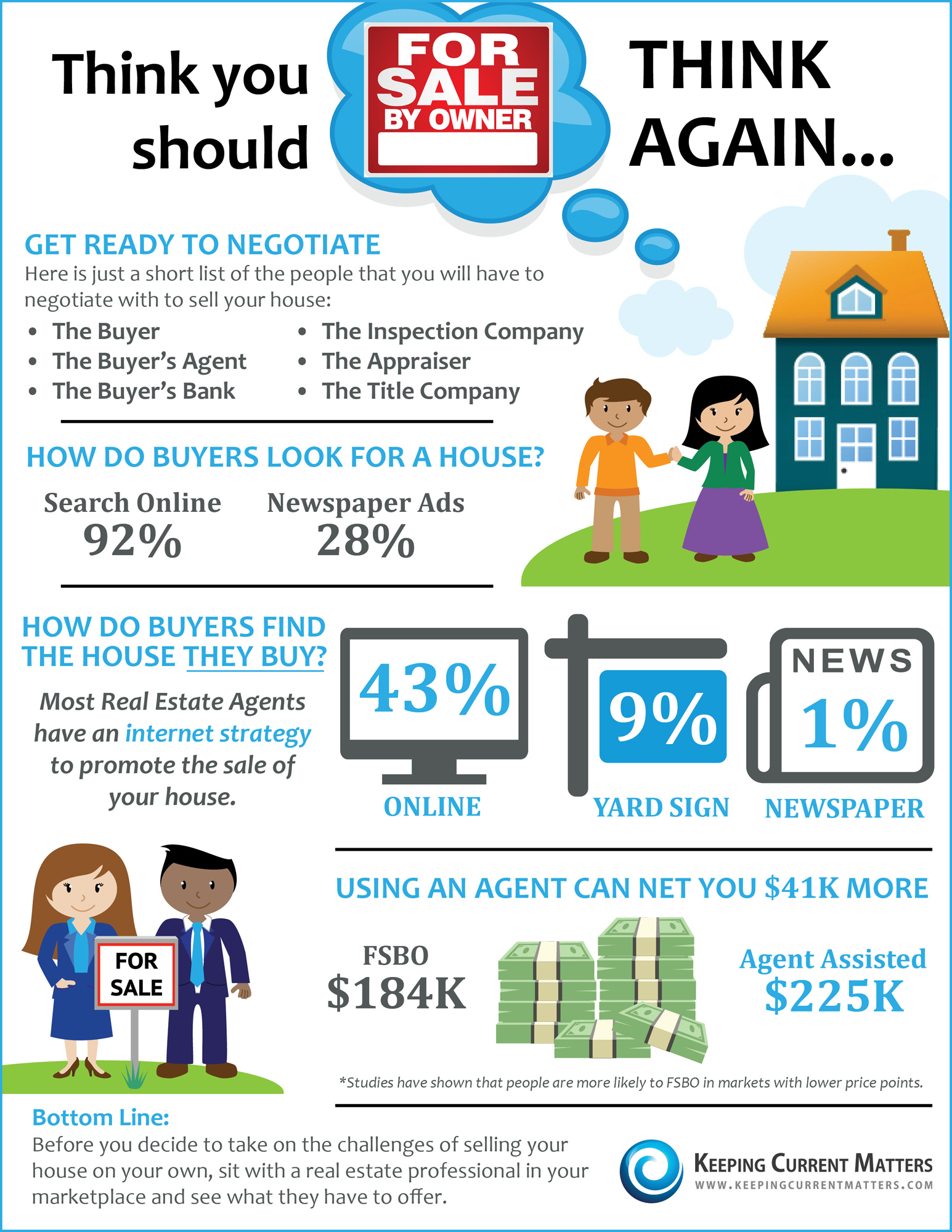 https://i2.wp.com/www.keepingcurrentmatters.com/wp-content/uploads/2014/04/FSBO.jpg
