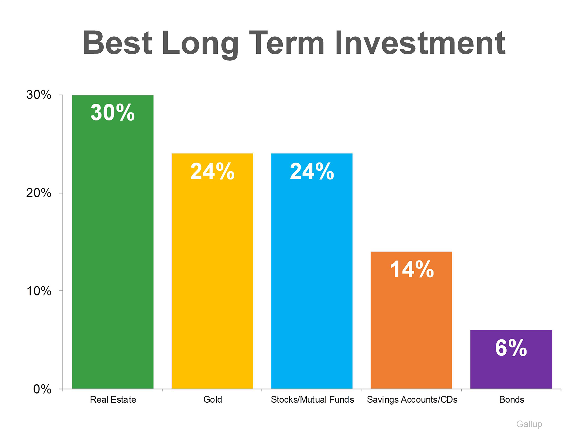 Gallup Poll: Real Estate Best Long-Term Investment | Keeping Current Matters