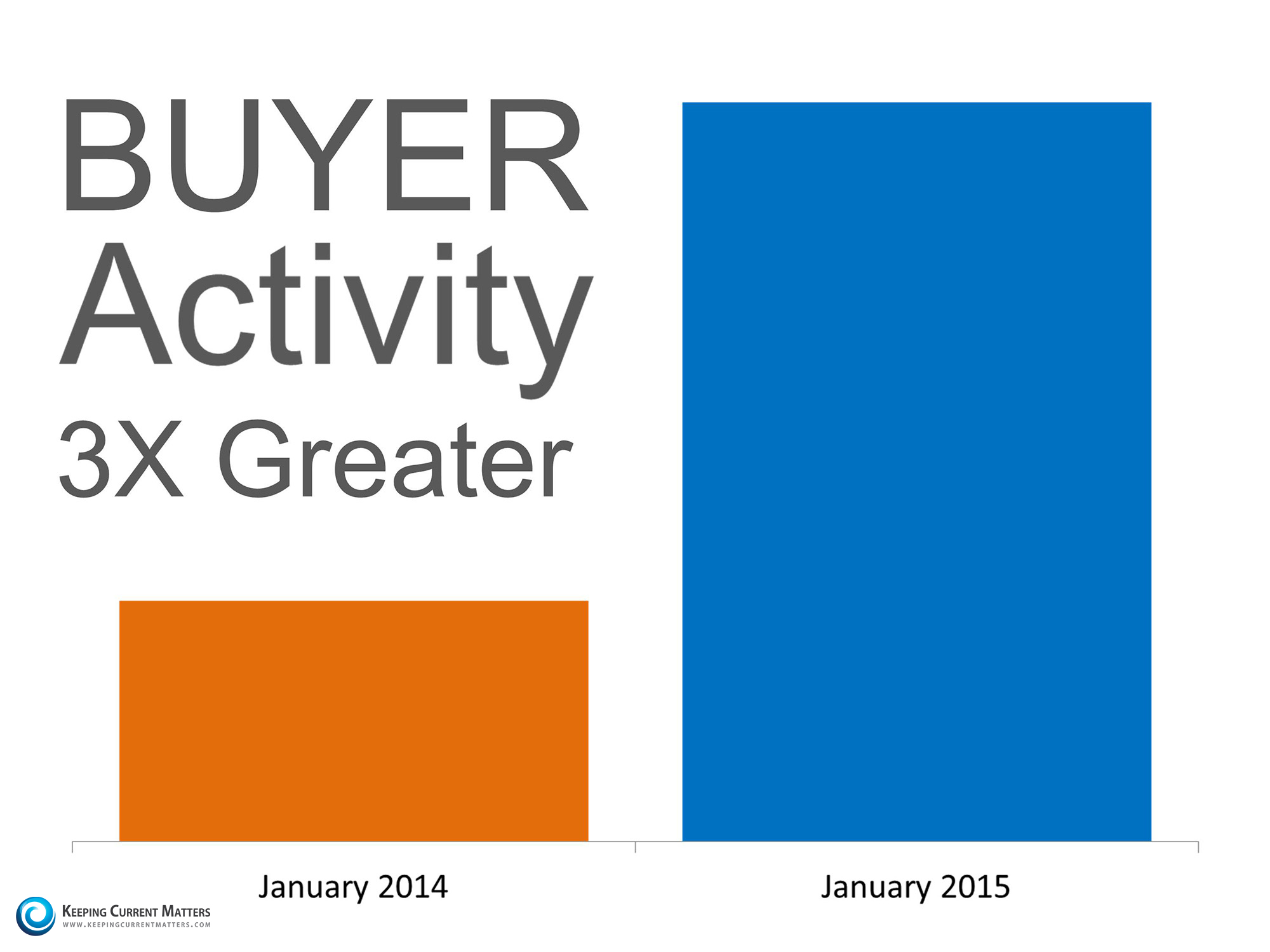 Buyer Activity | Keeping Current Matters