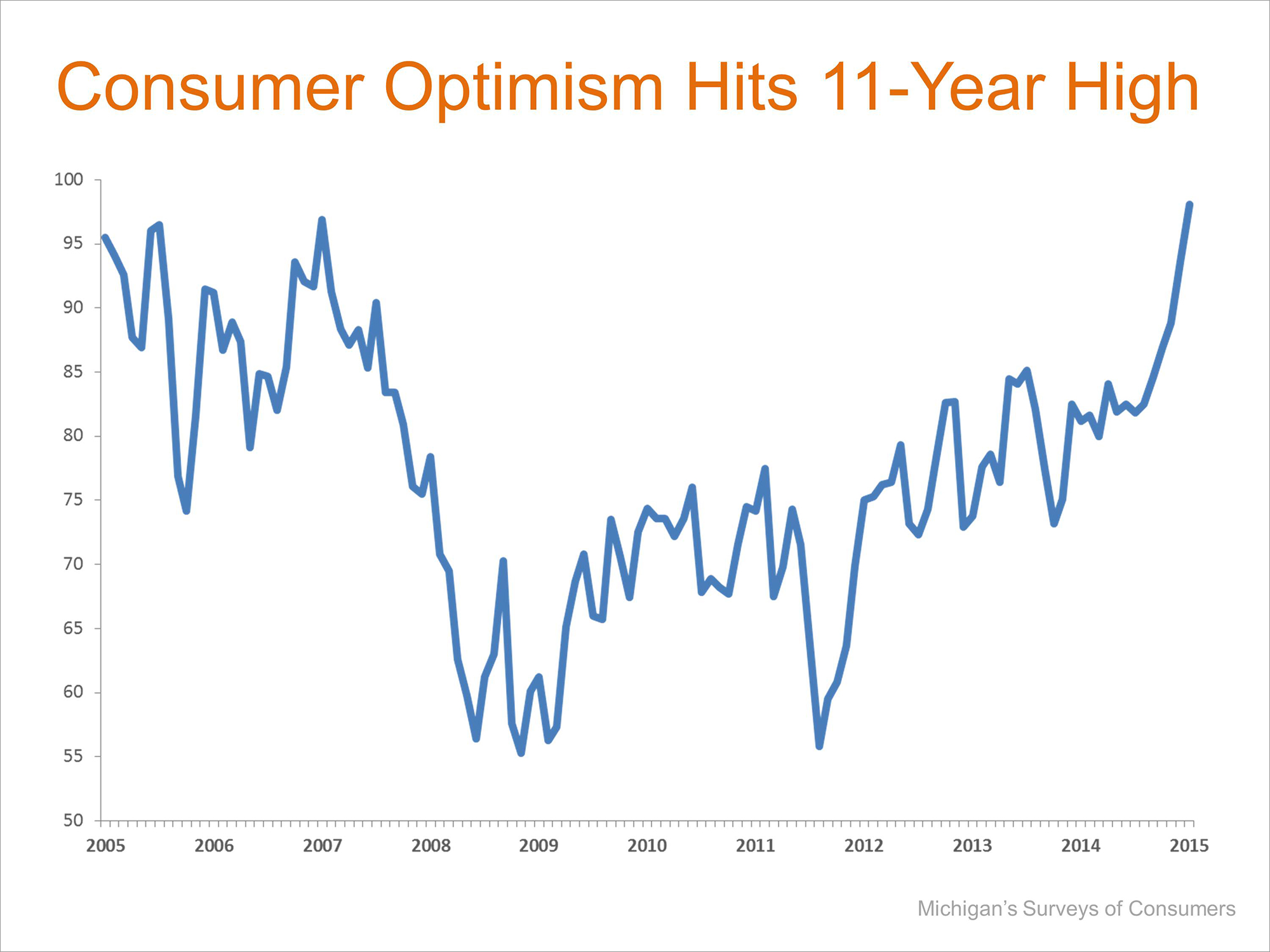 Consumer Optimism | Keeping Current Matters