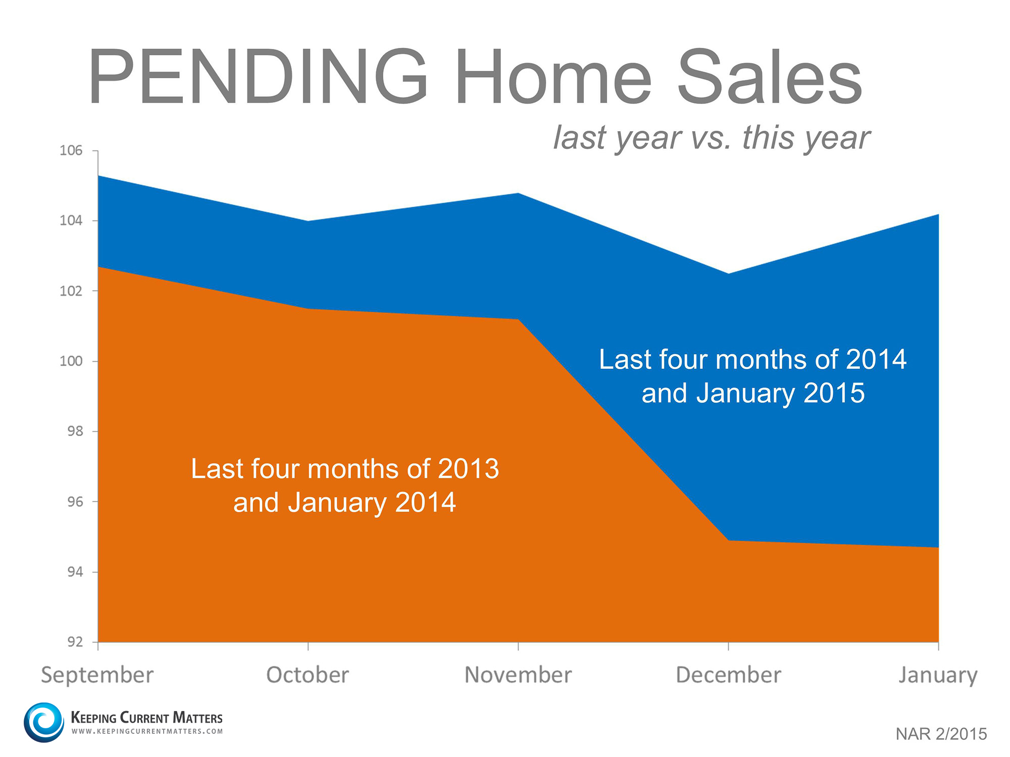 Pending Home Sales Index | Keeping Current Matters