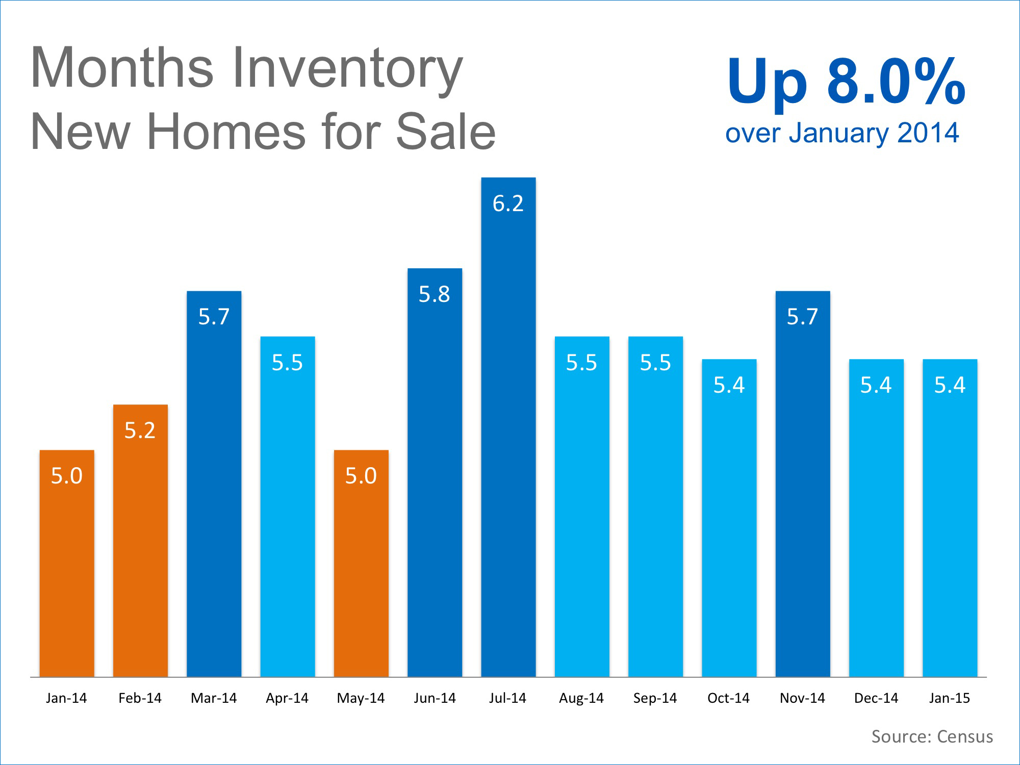 Months Inventory New Homes for Sale | Keeping Current Matters