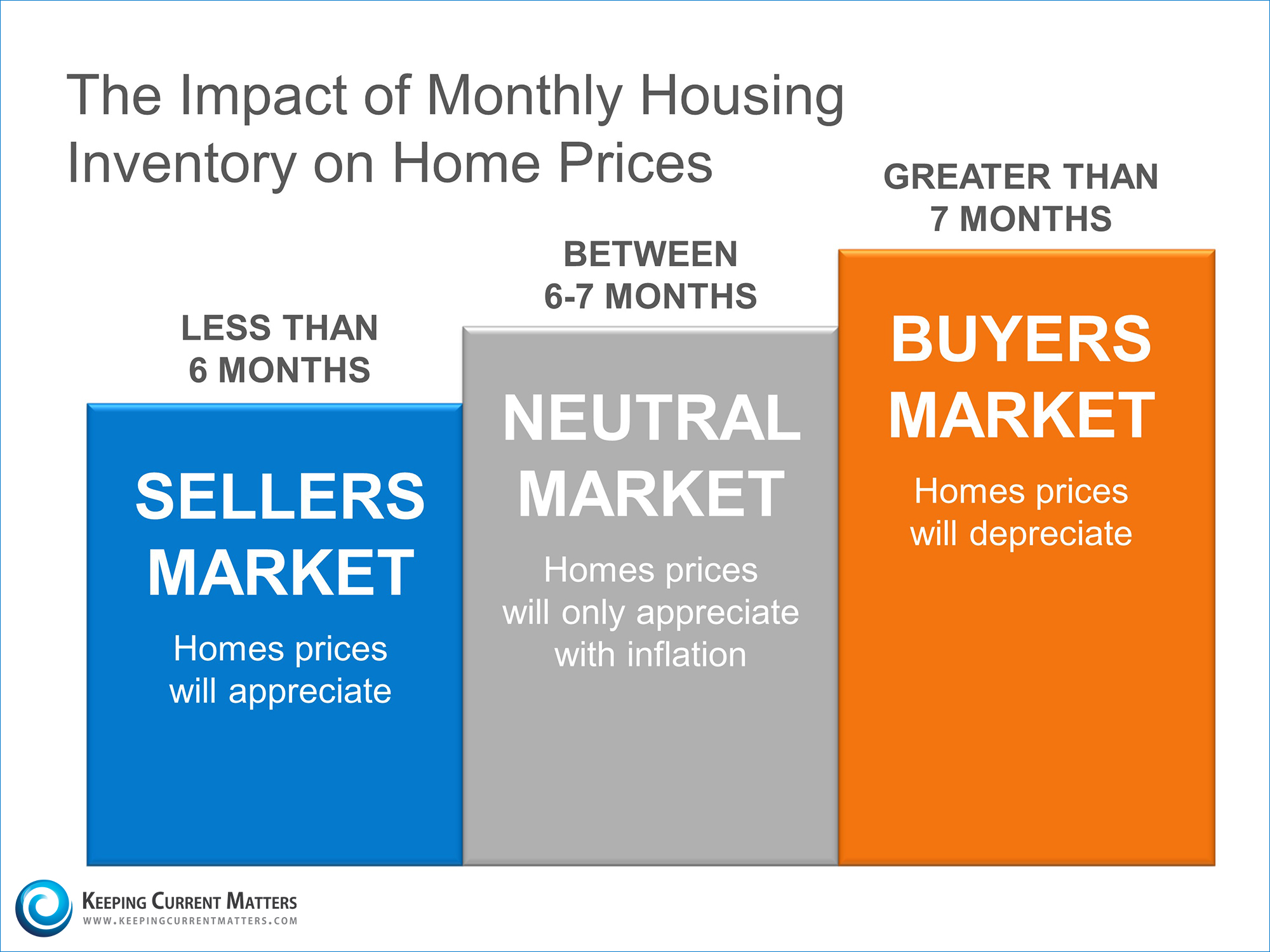 Impact of Inventory on Home Prices | Keeping Current Matters