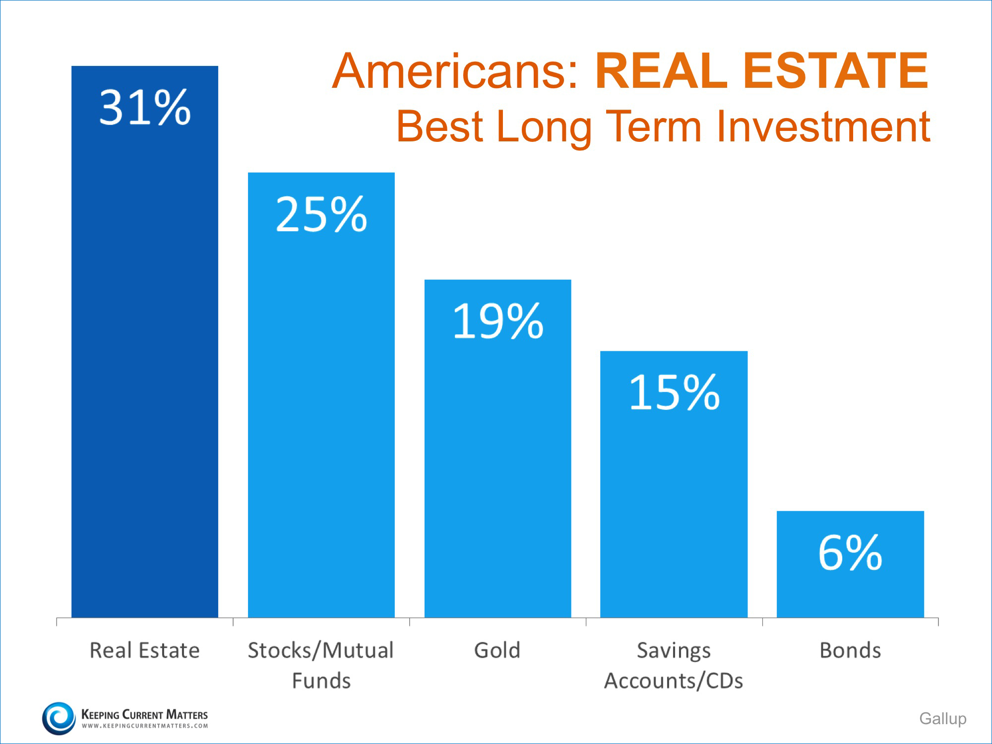 Americans: Real Estate is Best Long Term Investment | Keeping Current Matters