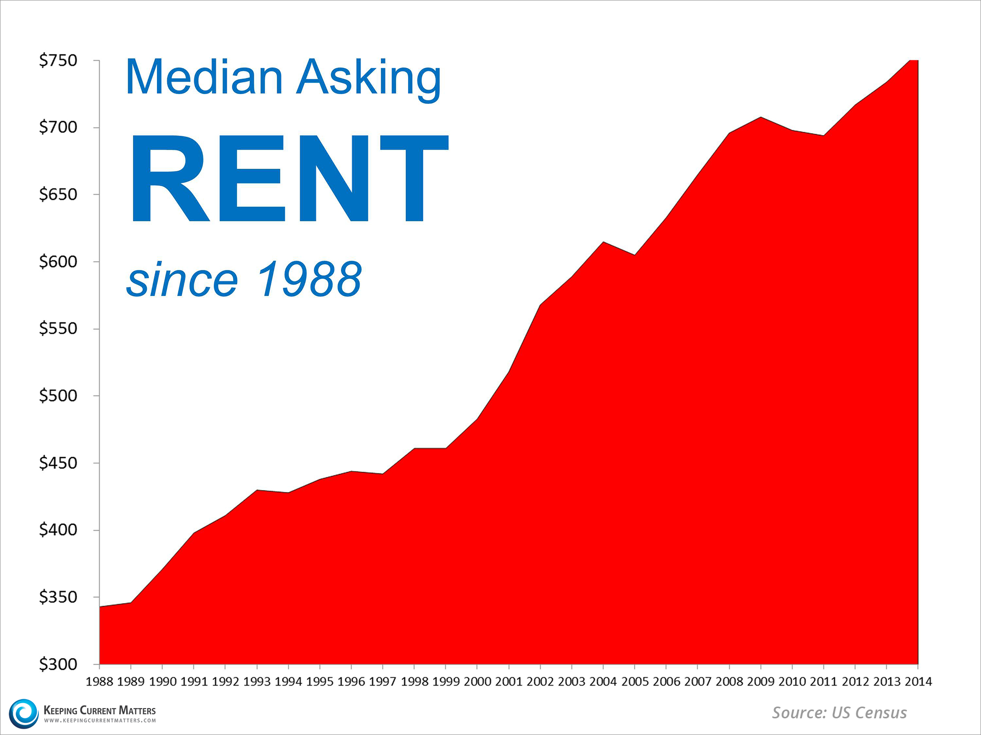 Median Asking Rent Since 1988   Keeping Current Matters