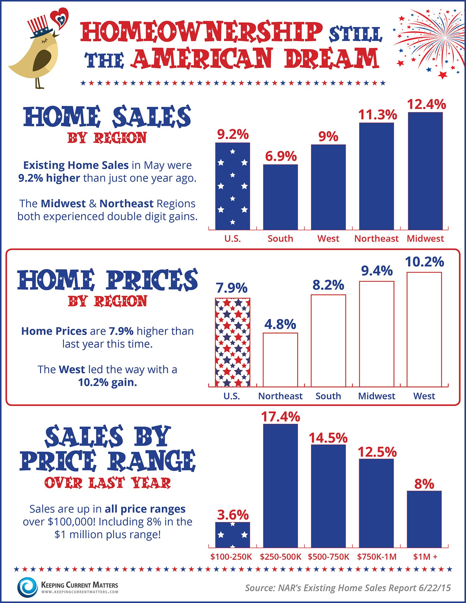 Homeownership Still The American Dream [INFOGRAPHIC] | Keeping Current Matters
