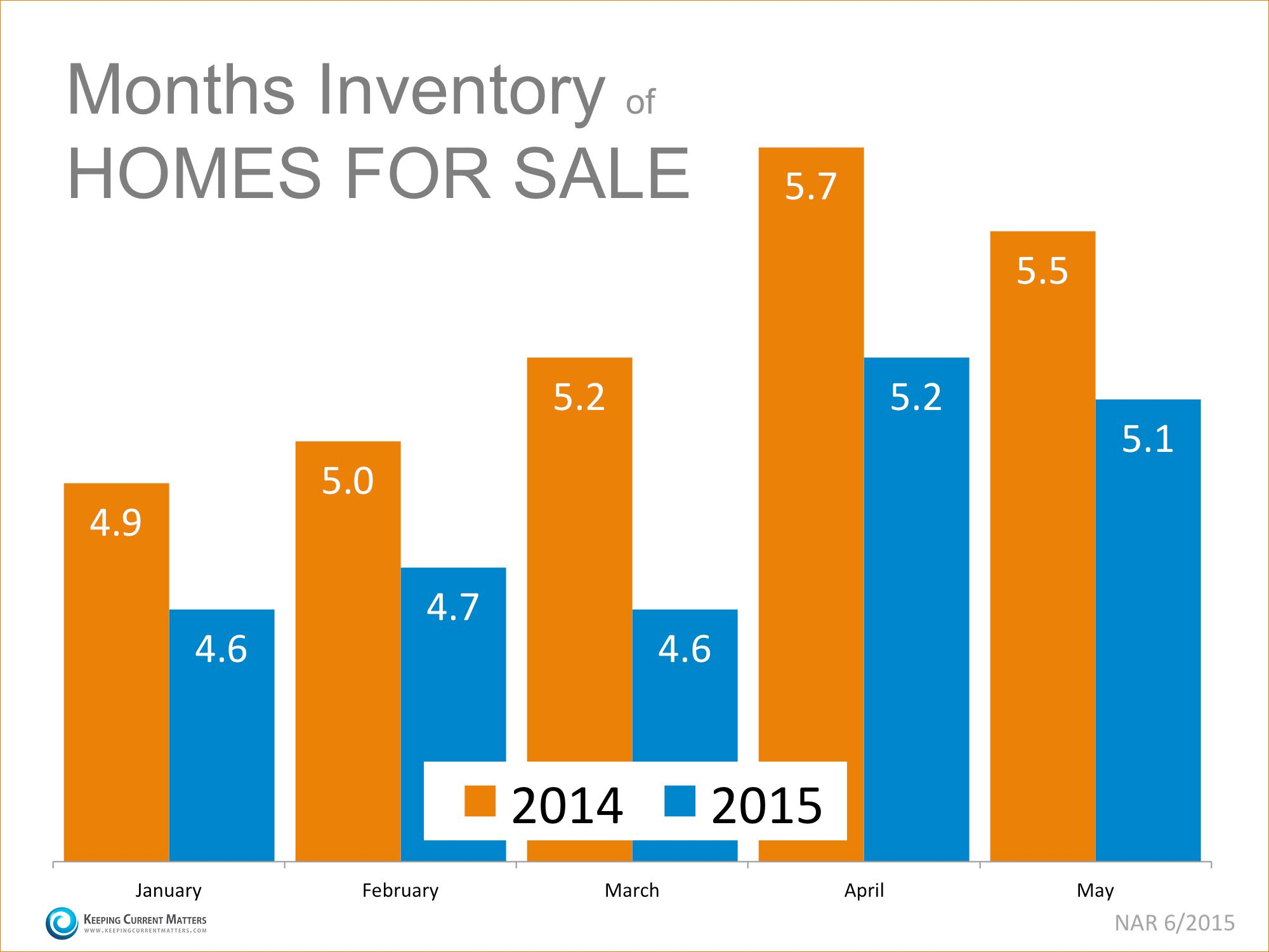 Inventory of Homes for Sale | Simplifying The Market