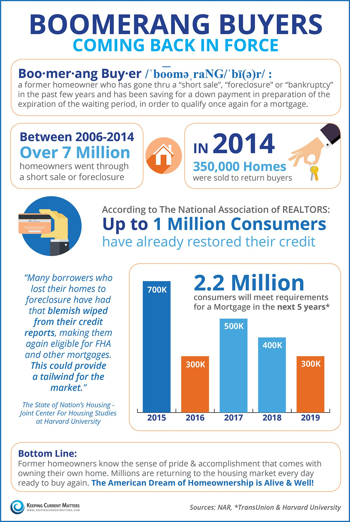 Boomerang Buyers Coming Back in Force [INFOGRAPHIC]   Keeping Current Matters