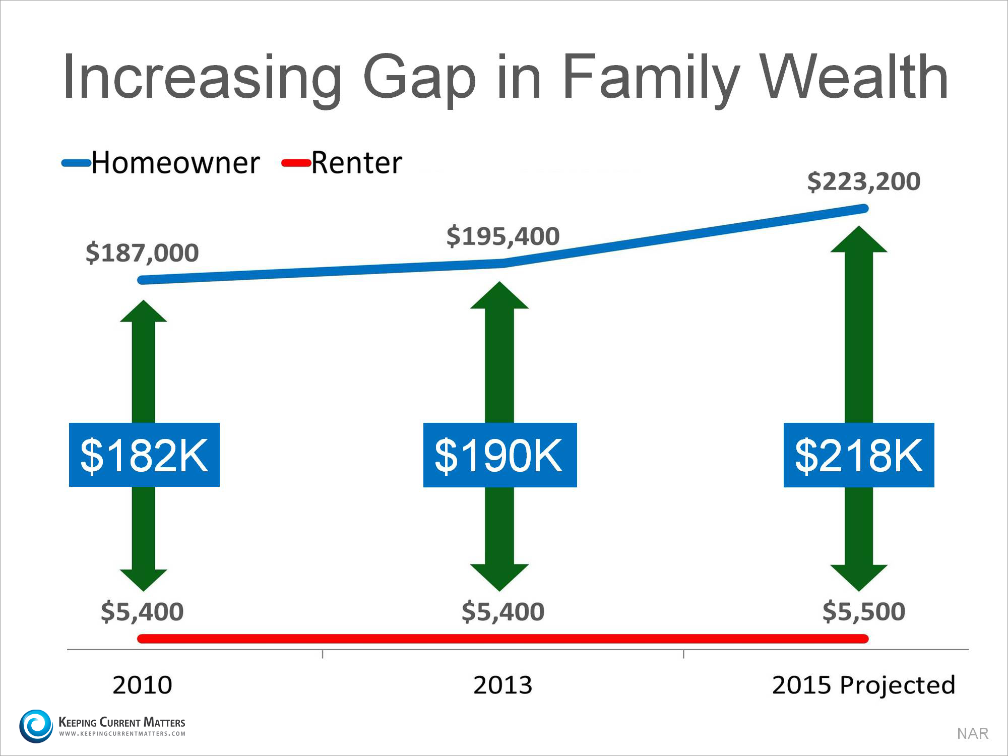 Increasing Gap In Family Wealth   Keeping Current Matters
