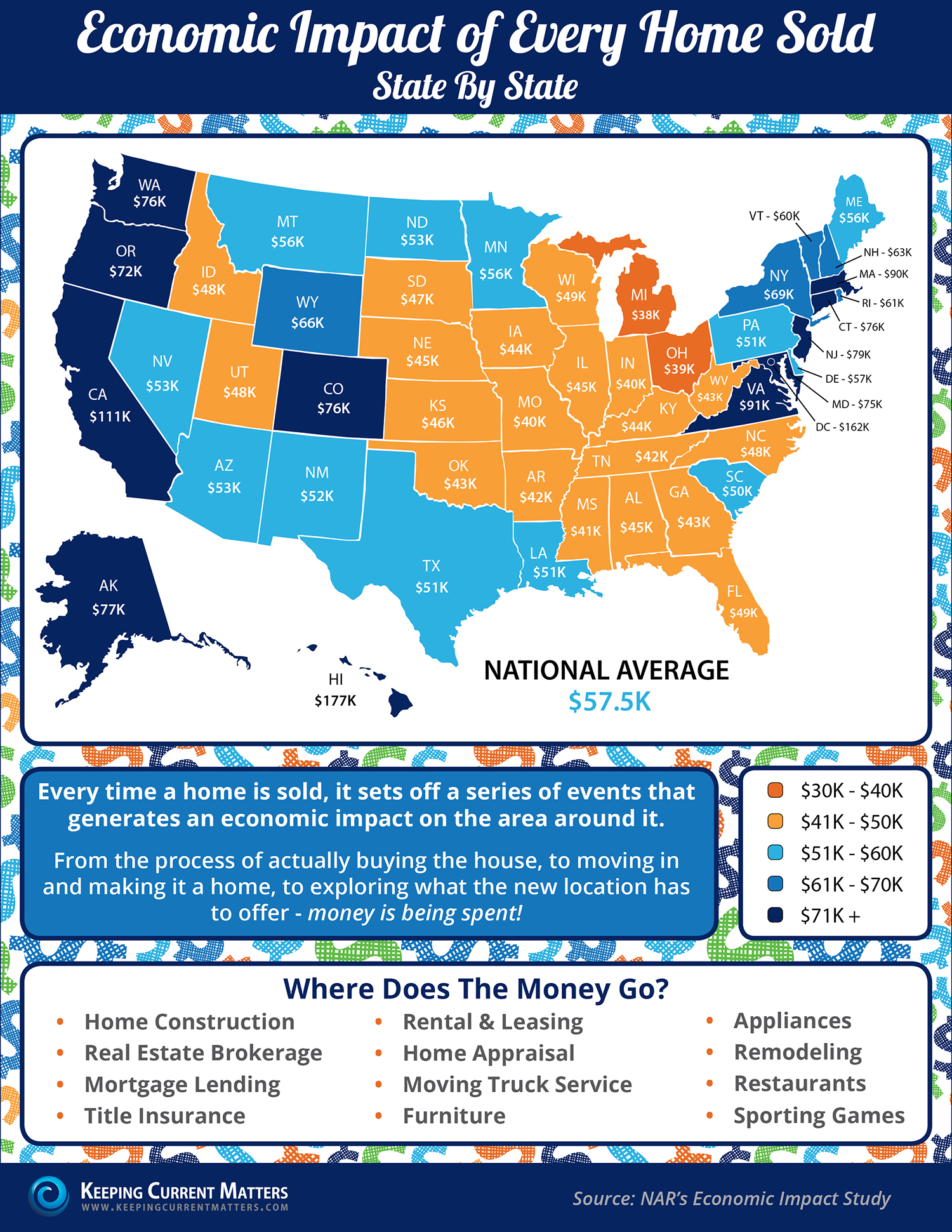 Economic Impact of Every Home Sold [INFOGRAPHIC] | Keeping Current Matters