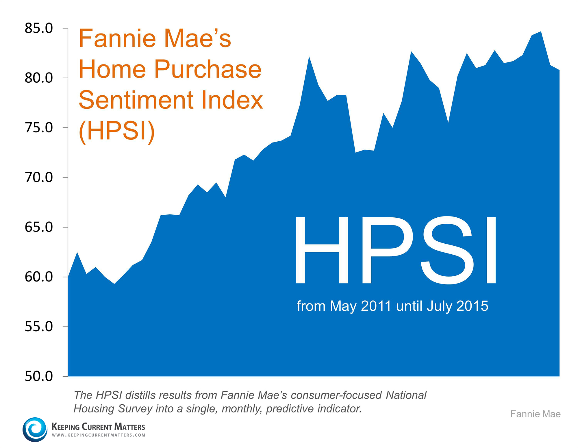Fannie Mae's Home Purchase Sentiment Index | Keeping Current Matters