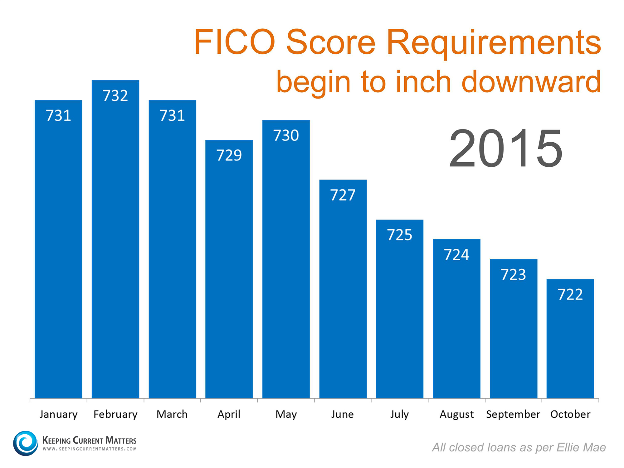 FICO Score Requirements | Keeping Current Matters