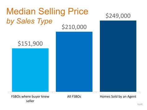 Median Selling Price FSBO vs Agent   Keeping Current Matters