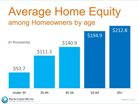 Average Home Equity | Keeping Current Matters