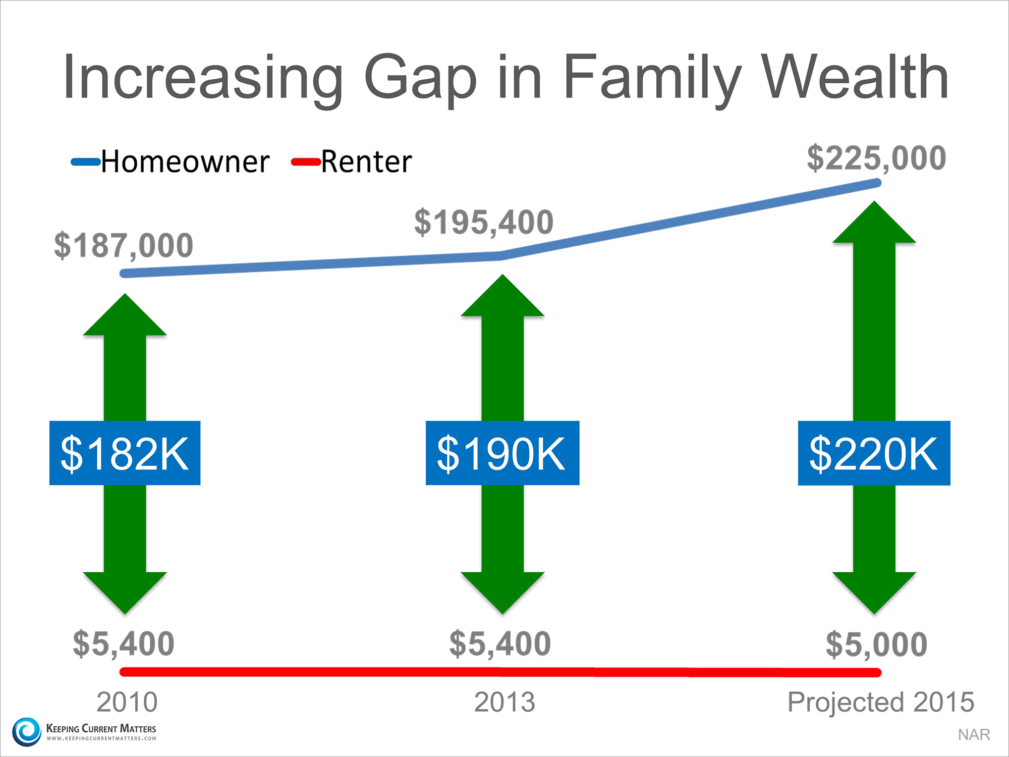 Increasing Gap in Family Wealth | Keeping Current Matters