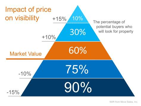 Impact of Price on Visibility   Keeping Current Matters