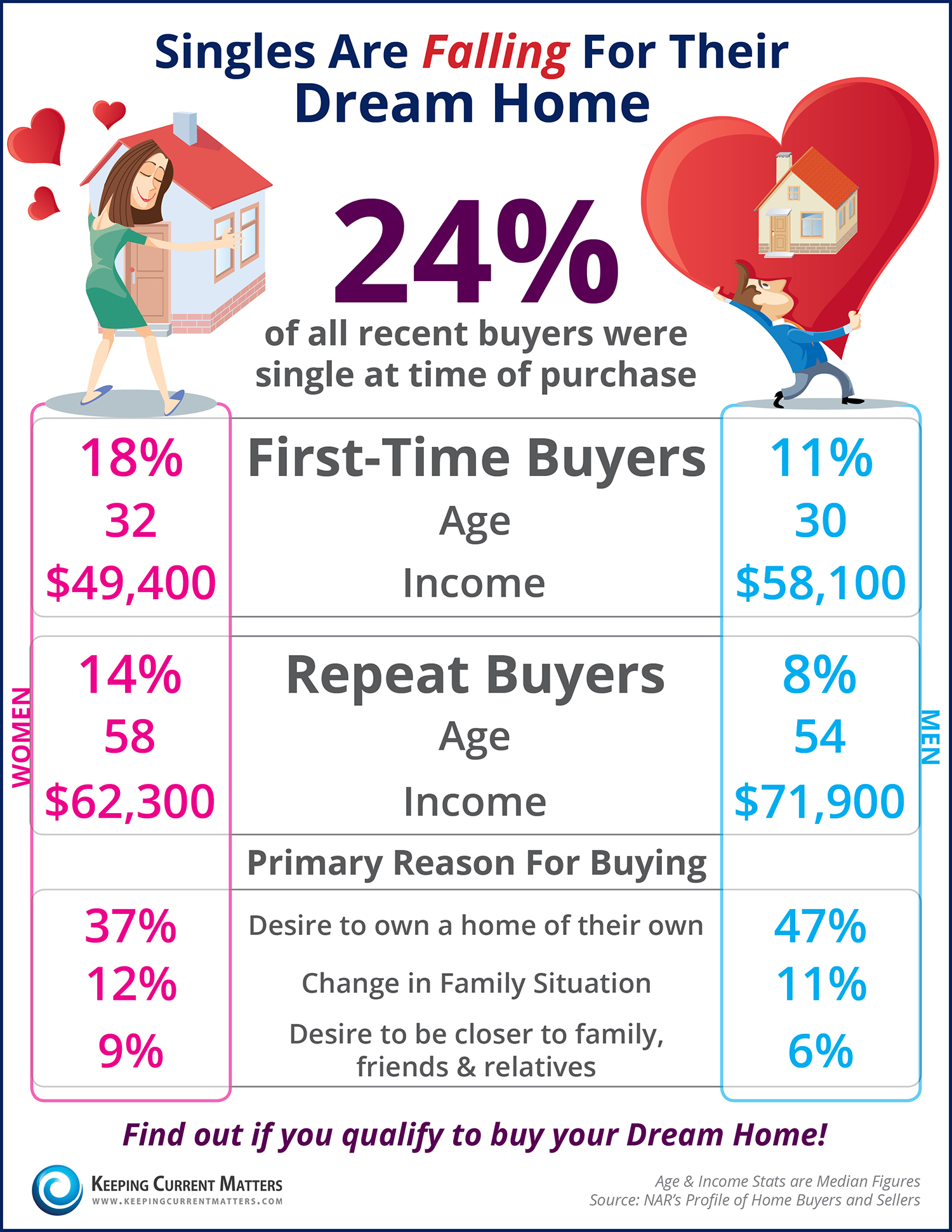 Singles Are Falling For Their Dream Home [INFOGRAPHIC] | Keeping Current Matters