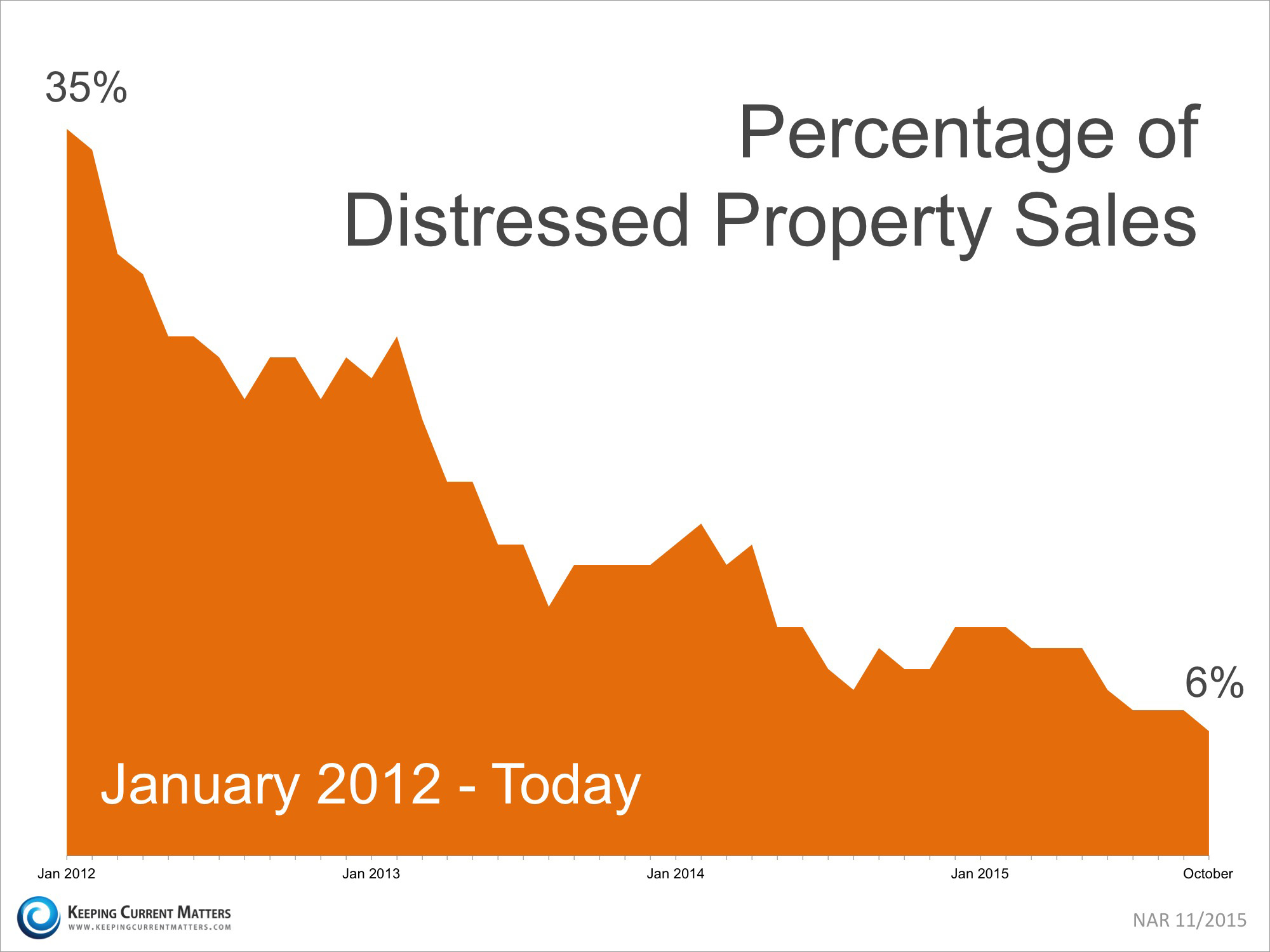 Percentage of Distressed Property Sales | Keeping Current Matters