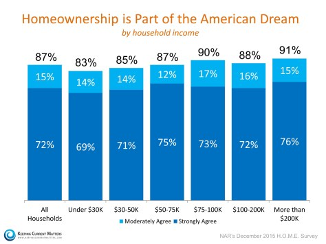 Homeownership is a Part of the American Dream | Keeping Current Matters