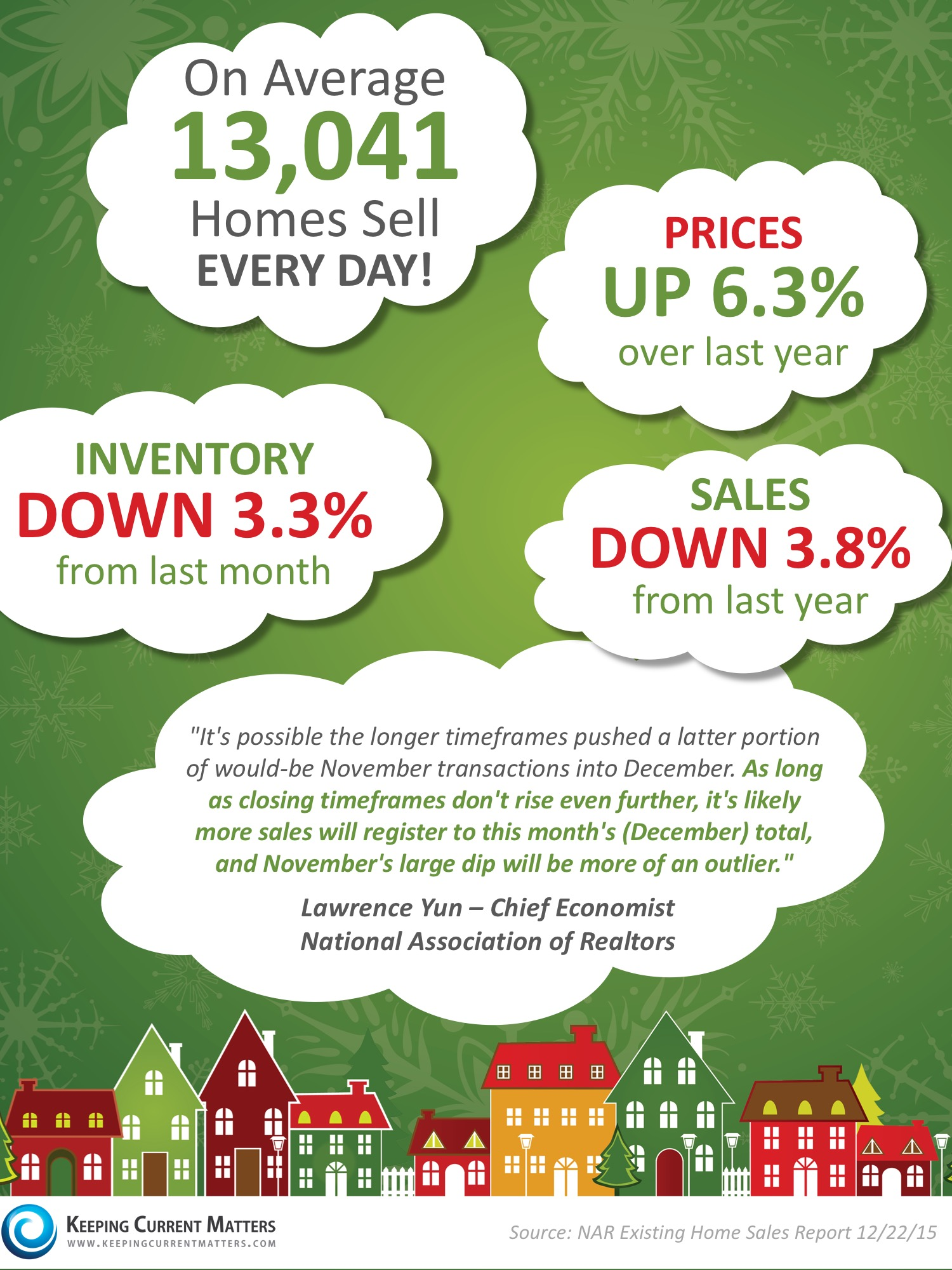 NAR's Latest Existing Home Sales Report [INFOGRAPHIC] | Keeping Current Matters