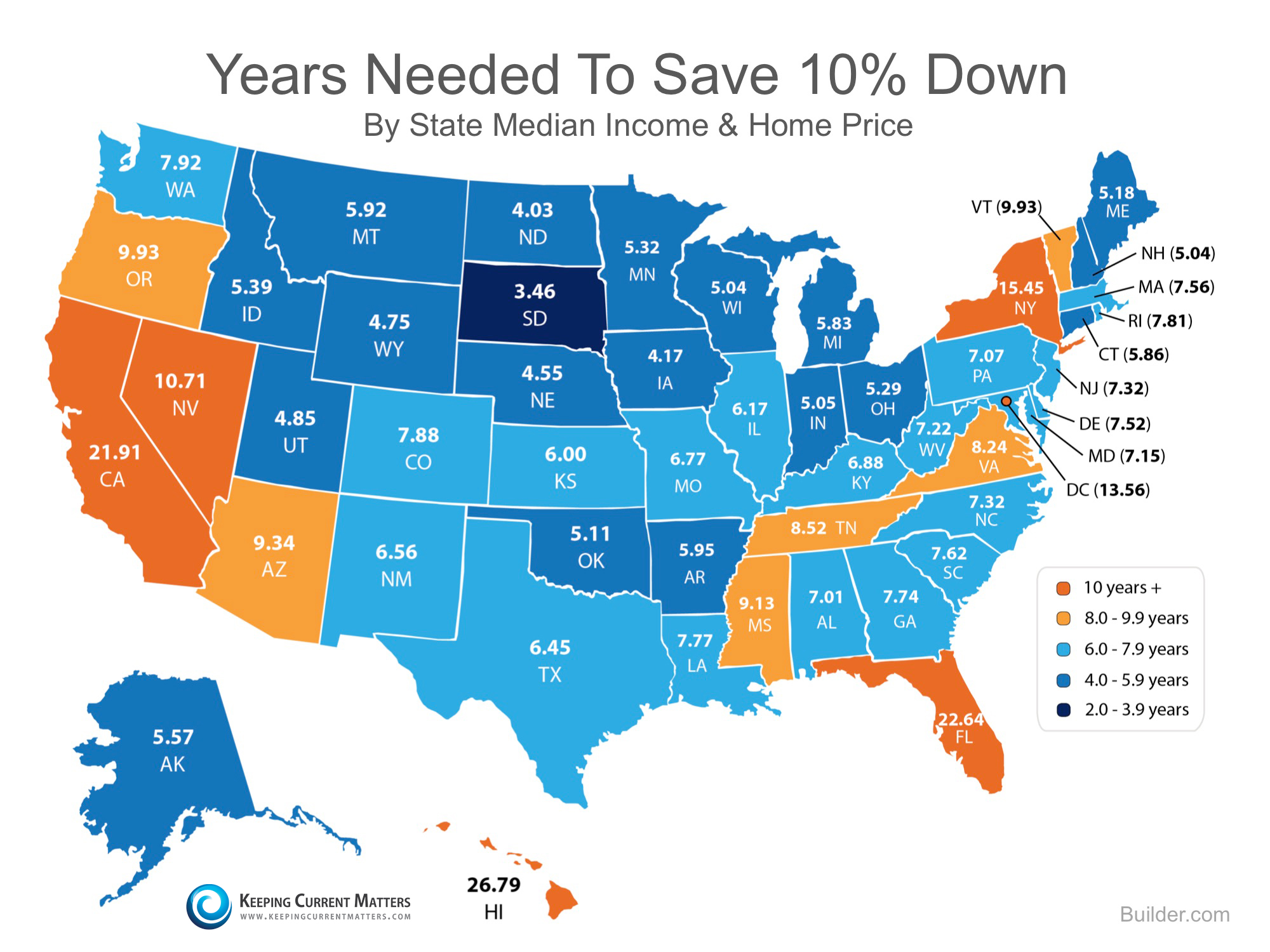 Years Needed to Save 10% Down | Keeping Current Matters