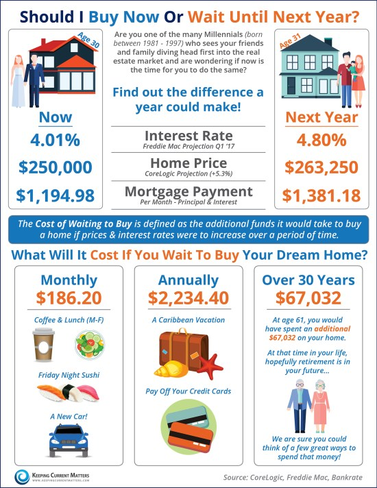Should I Buy Now Or Wait Until Next Year? [INFOGRAPHIC] | Keeping Current Matters