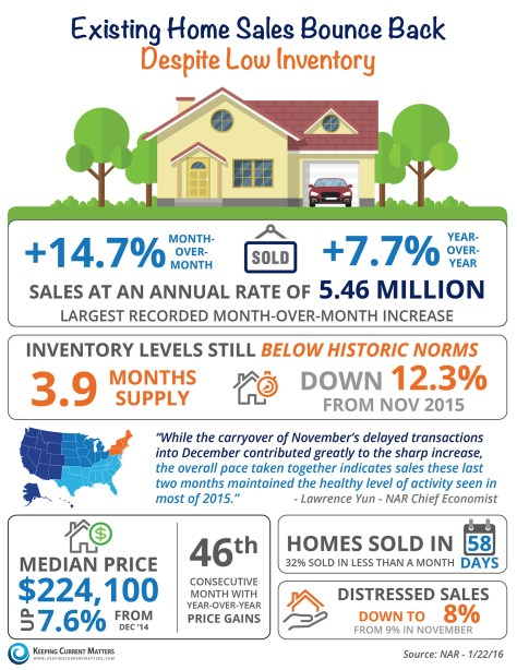Existing Home Sales Bounce Back [INFOGRAPHIC] | Keeping Current Matters