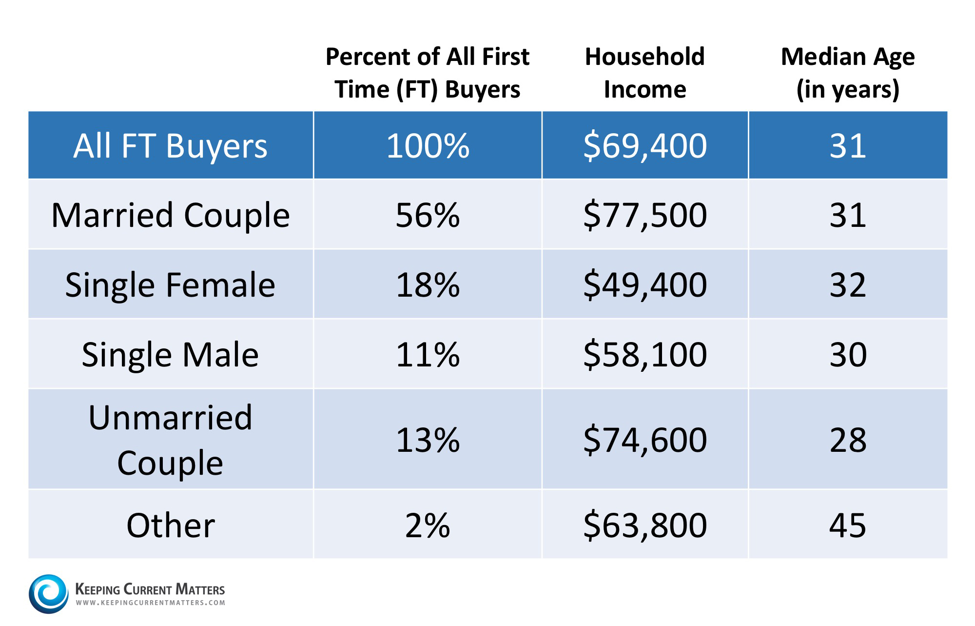 First-Time Homebuyer Statistics | Keeping Current Matters