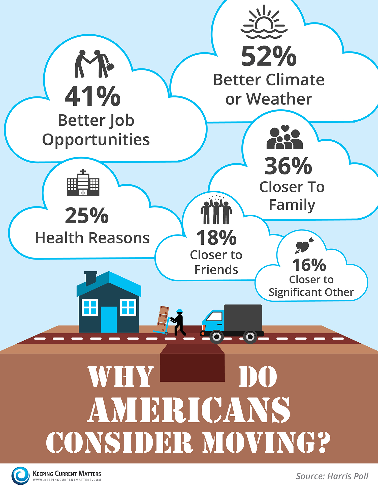 Why Do Americans Consider Moving?...