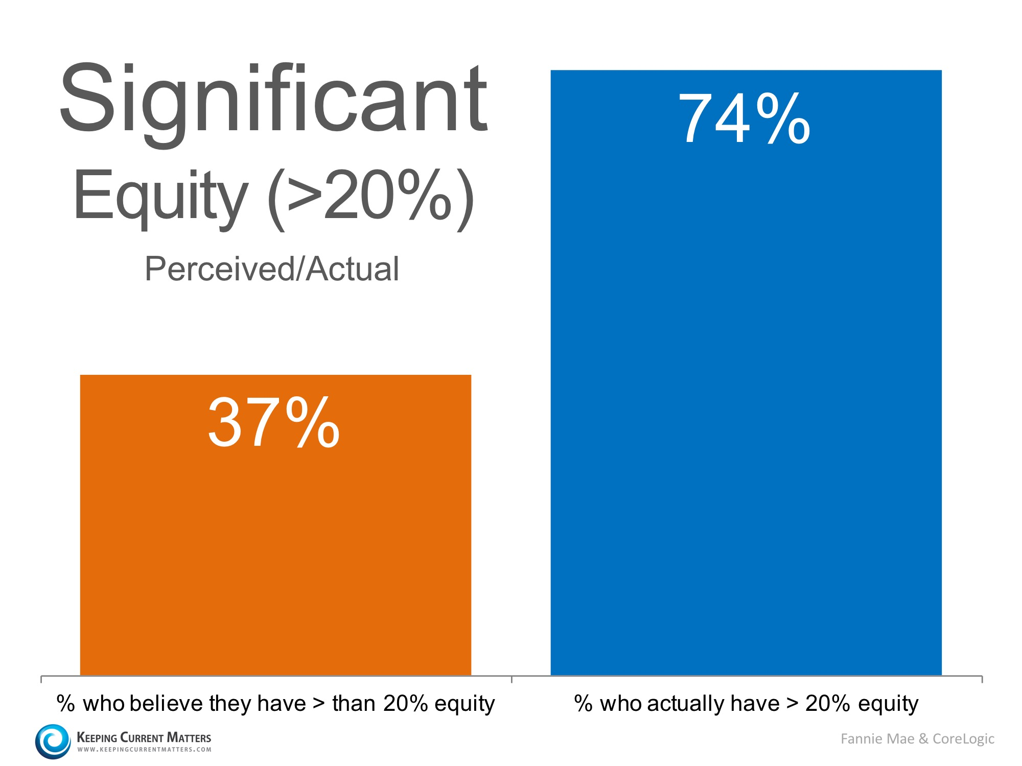 Do You Know How Much Equity You Have In Your Home? You May Be Surprised!   Keeping Current Matters