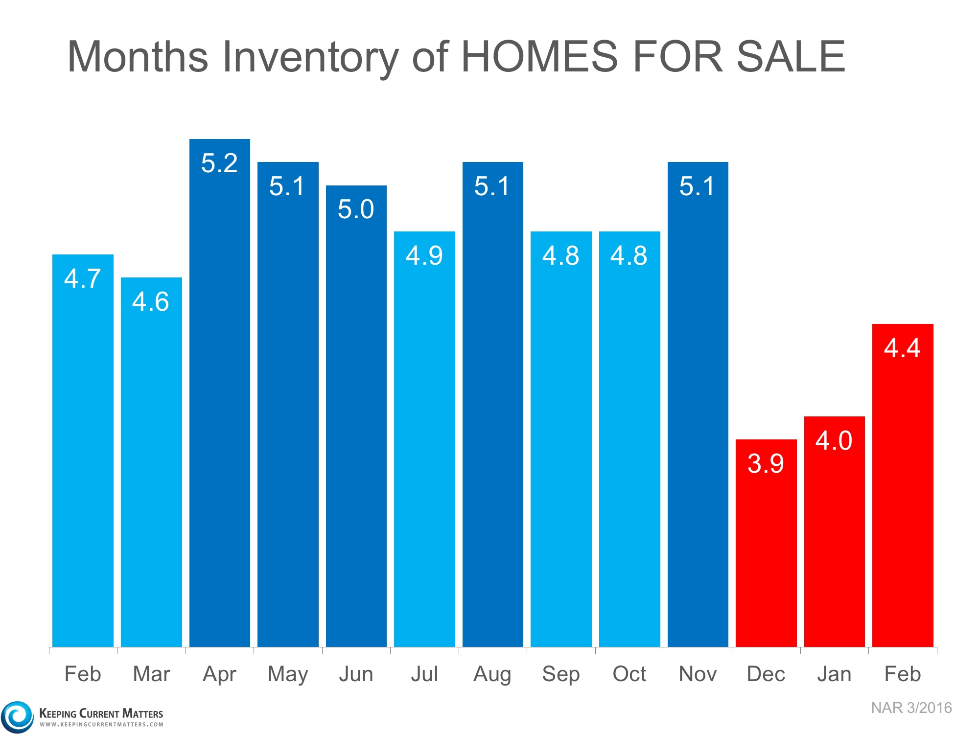 3 Charts That Scream 'List Your Home Today' | Keeping Current Matters