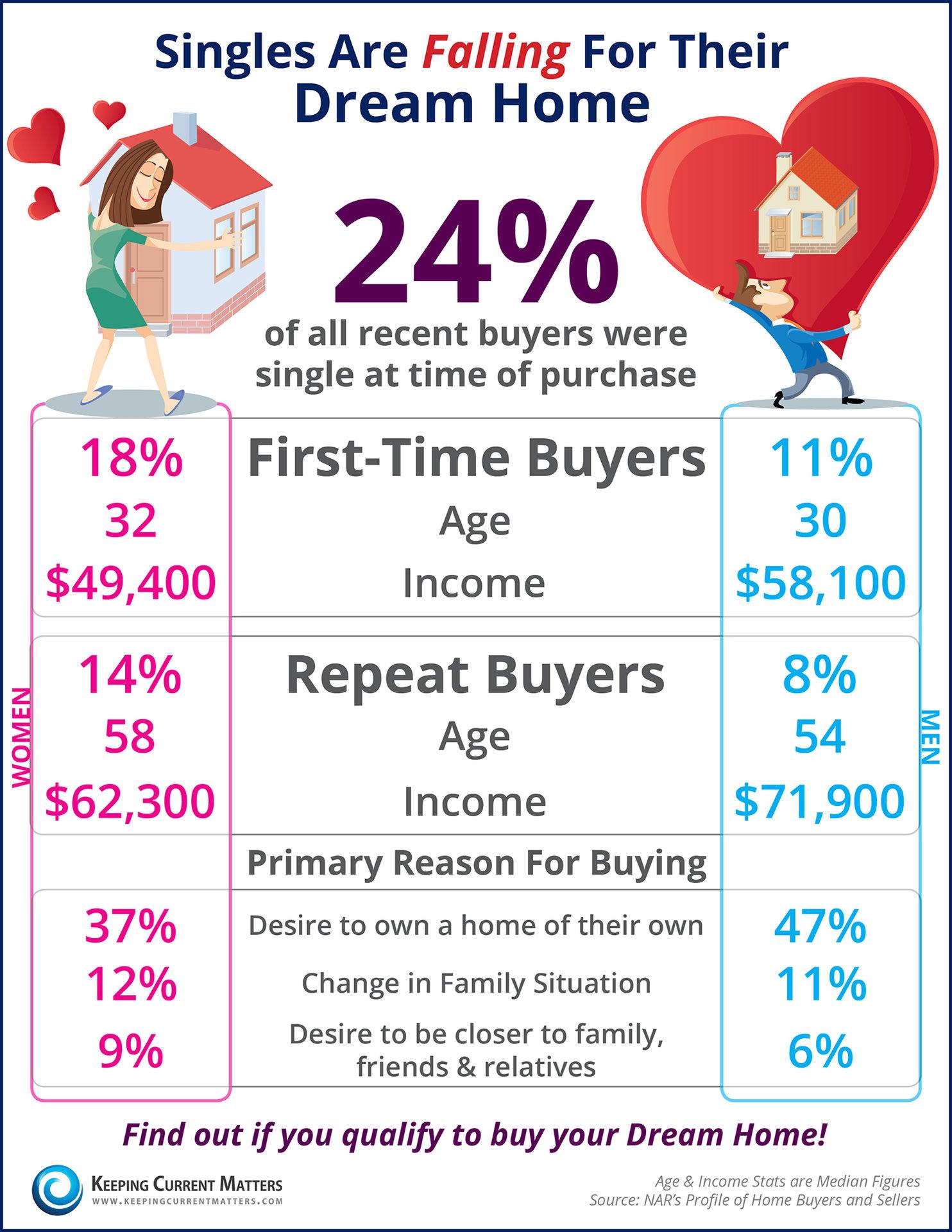 https://i2.wp.com/www.keepingcurrentmatters.com/wp-content/uploads/2016/03/Single-Home-Buyers-KCM.jpg