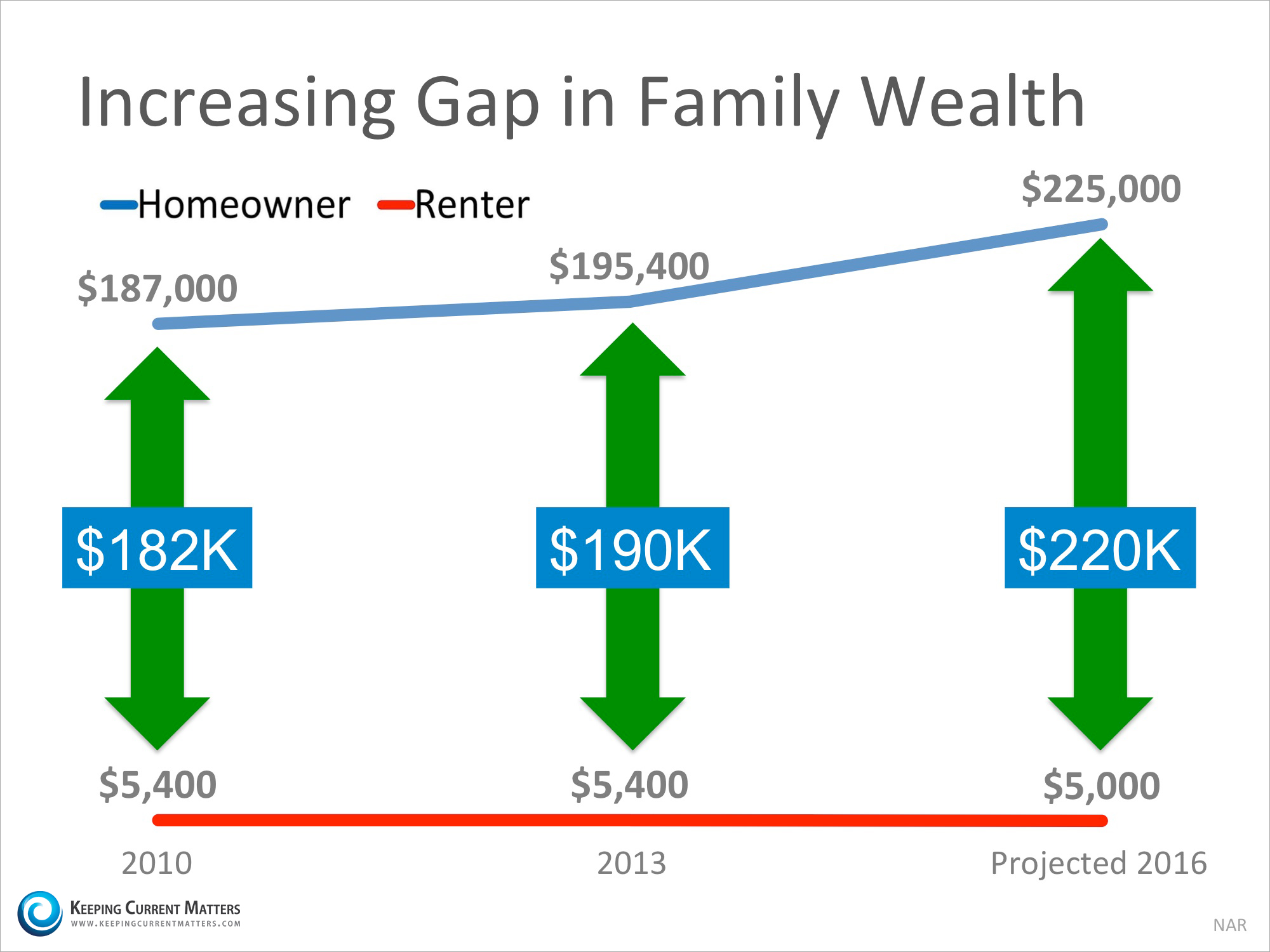 A Homeowner's Net Worth is 45x Greater Than a Renter's! | Keeping Current Matters