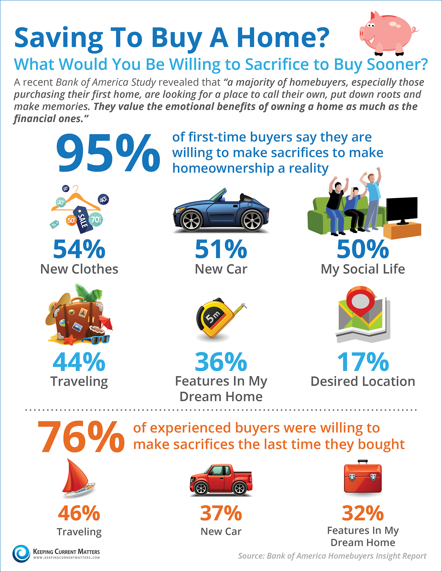 Saving To Buy A Home? What Would You Sacrifice? [INFOGRAPHIC]   Keeping Current Matters