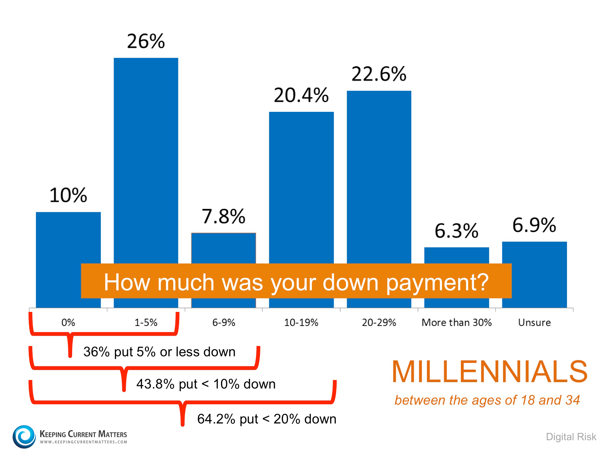 2 Myths About Mortgages That May Be Holding Back Buyers | Keeping Current Matters