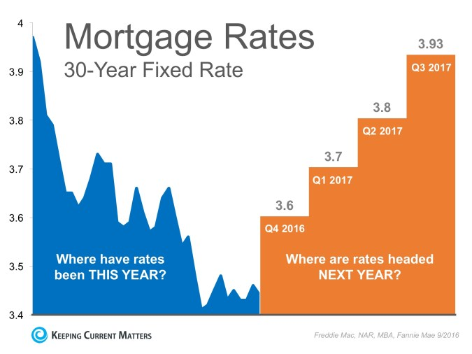 mortgage rate prediction