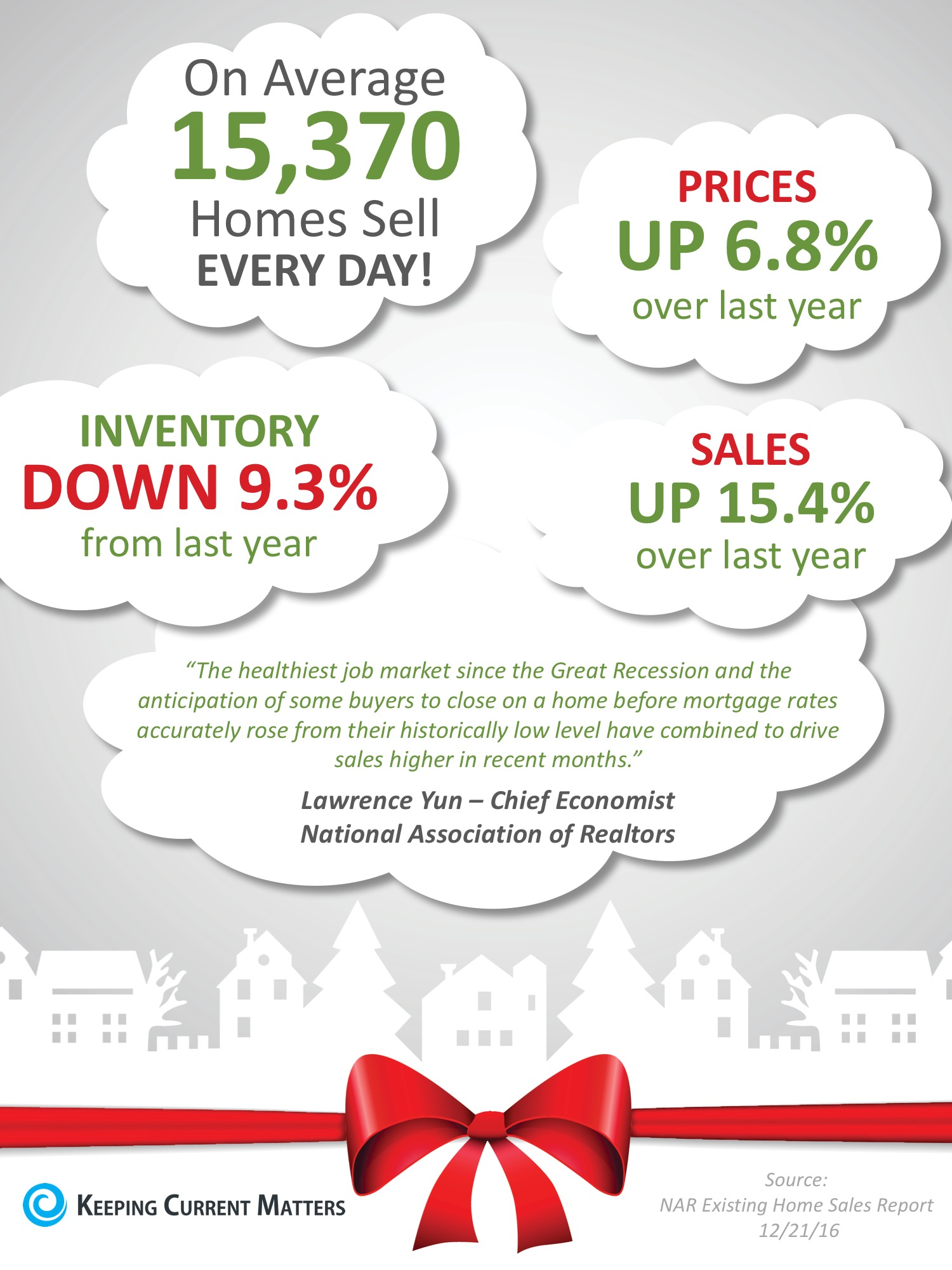 Existing Home Sales Surge Through The Holidays [INFOGRAPHIC] | Keeping Current Matters
