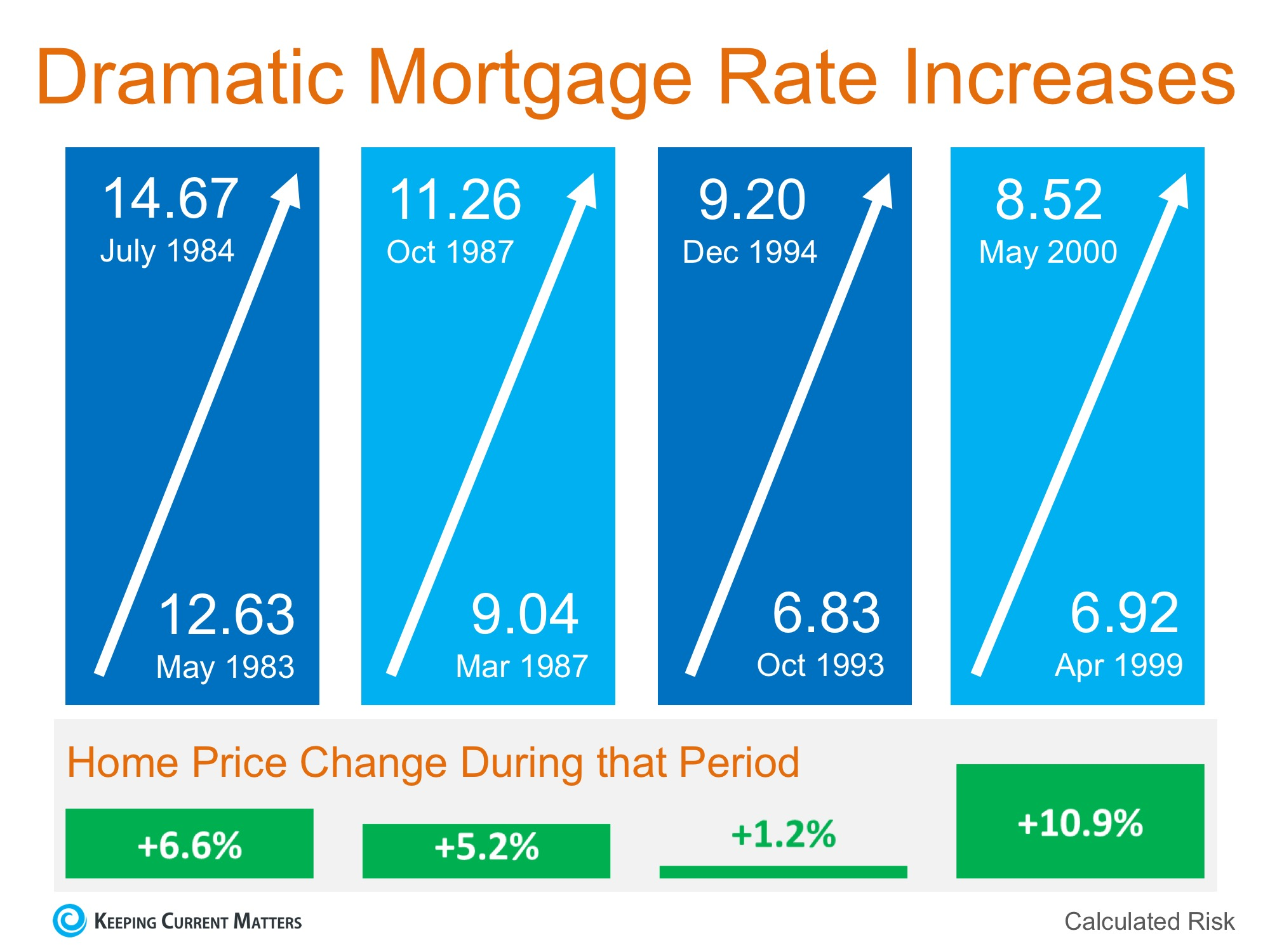 Will Increasing Mortgage Rates Impact Home Prices?   Keeping Current Matters