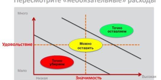 управление семейным бюджетом - слайд 3